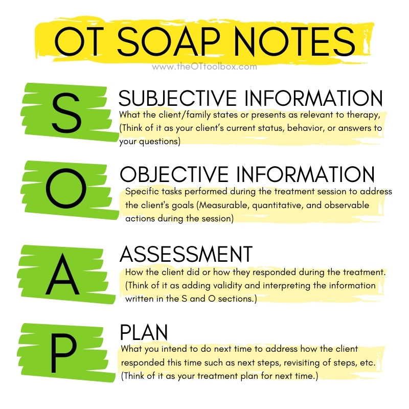 Soap notes in occupational therapy documentation