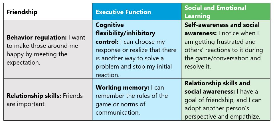 Executive function and social and emotional learning relationship in behavioral regulation and emotional regulation skills.